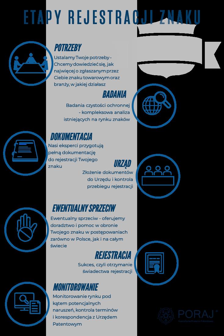 grafika przedstawiająca etapy rejestracji znaku towarowego