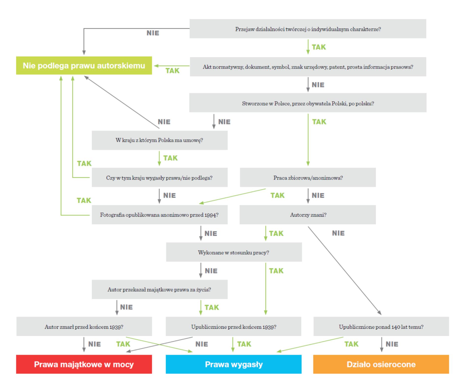 diagram przedstawiający różne możliwości oceny ważności  majątkowych praw autorskich